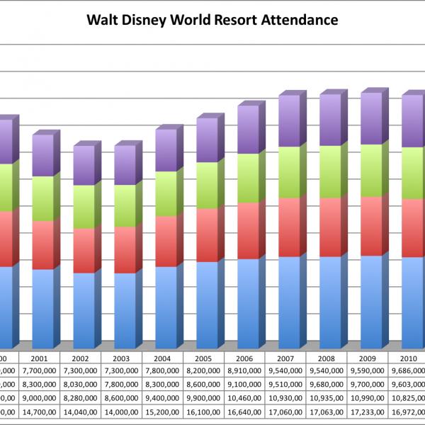 WDW Attendance